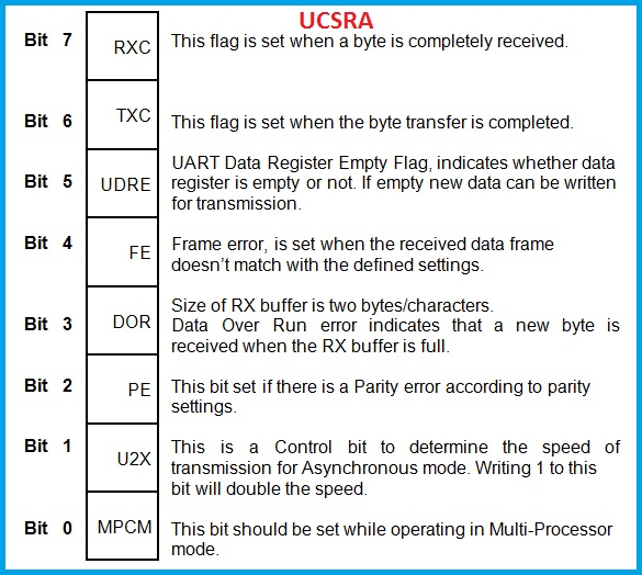UCSRA Register Description