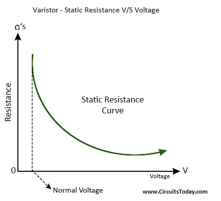Varistor - Static Resistance VS Voltage