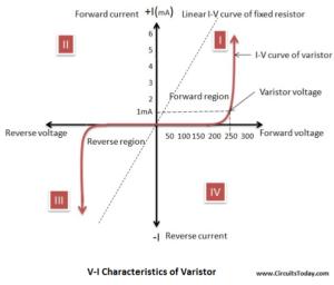 Varistor Voltage-Current Characteristics