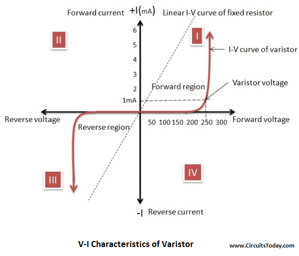 Varistor Voltage-Current Characteristics