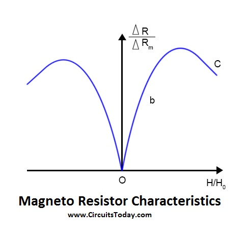 Magneto Resistor - Symbol, Working, Types, Applications