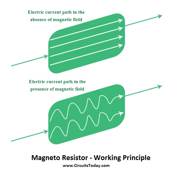 Magneto Resistor - Working Principle