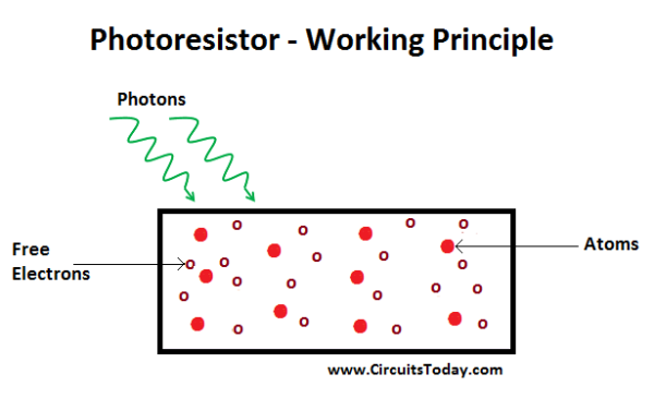 Photoresistor Working Priciple