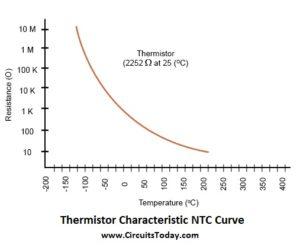 Thermistor Characteristic NTC Curve