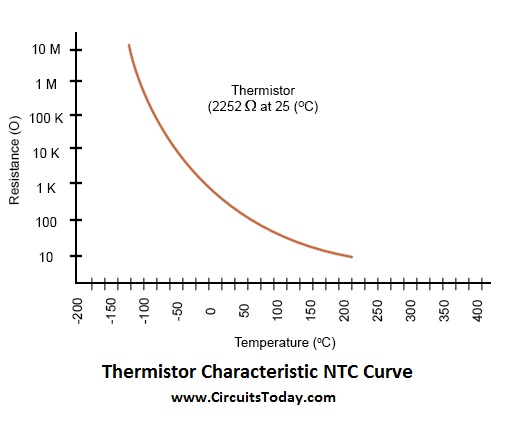 thermistor characteristic ntc curve