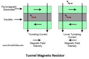 Tunnel Magneto Resistor