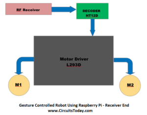 Gesture Controlled Robot Using Raspberry Pi - Receiver End