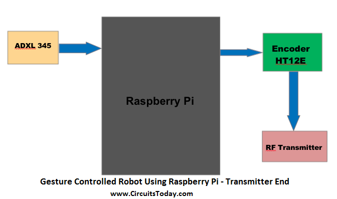 Gesture Controlled Robot Using Raspberry Pi - Transmitter End