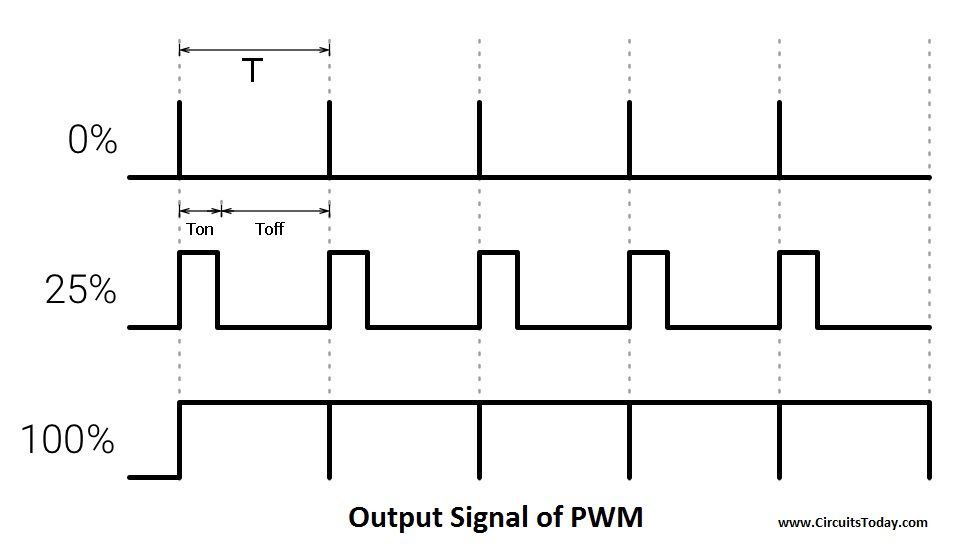 Output Signal of PWM