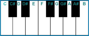 Names of the Musical Notes or Keys