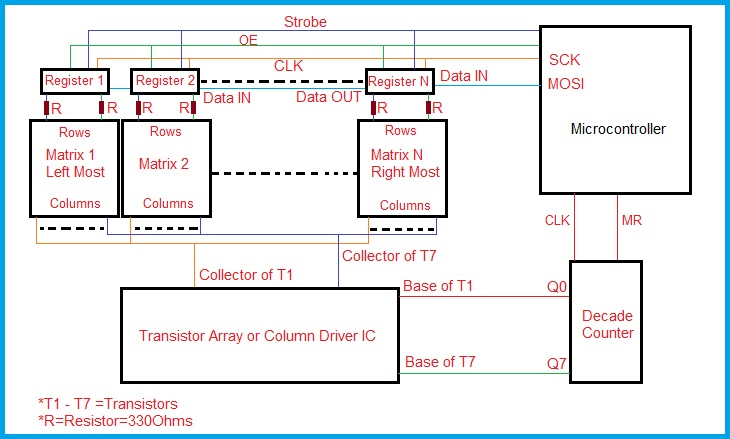 LED Scrolling Display Board - Block Diagram