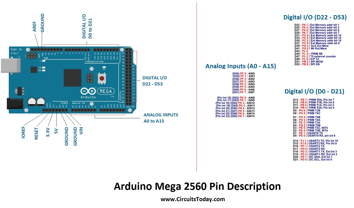 Arduino Mega Tutorial - Pinout and Schematics. Mega 2560 Specifications